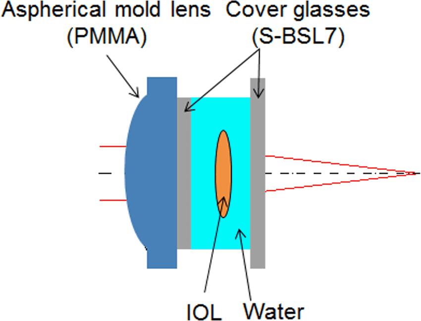 diagram of artificial eye trailer socket wiring schema iol download scientific