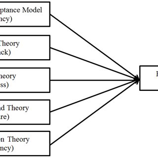 (PDF) A Conceptual Framework to Assess the Effectiveness