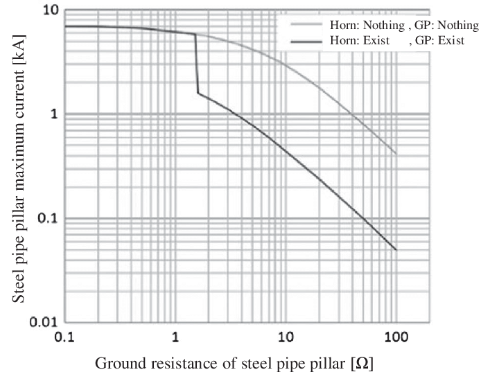 Current characteristic of the ground resistance