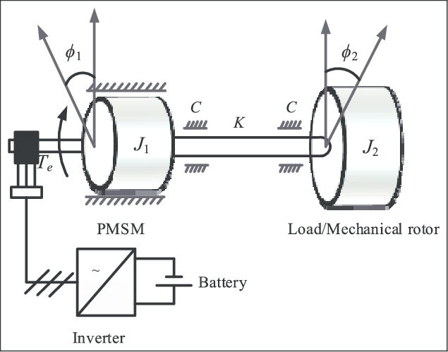 Schematic diagram of the two-mass mechanical and