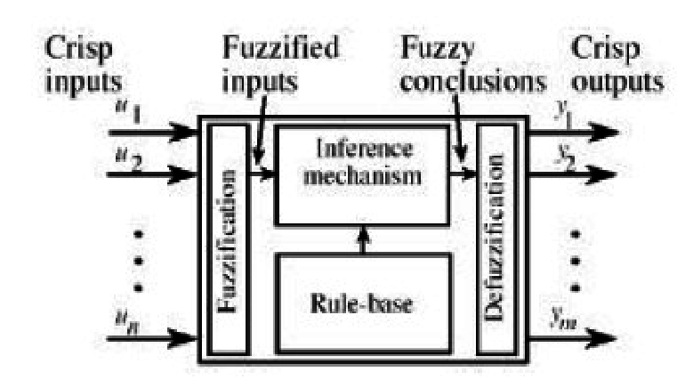 Basic block diagram of Fuzzy System Crisp inputs and