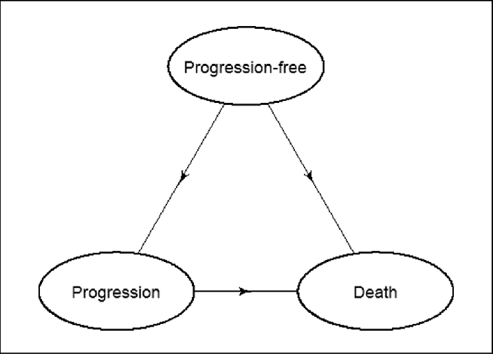 Transition diagram for multi-state model showing the 3