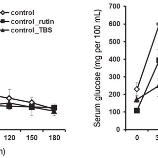 (PDF) Effect of rutin from tartary buckwheat sprout on