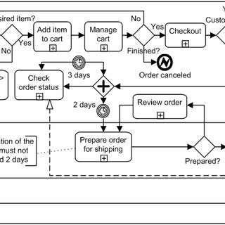 BPMN model of expanded payment sub-process, adapted from