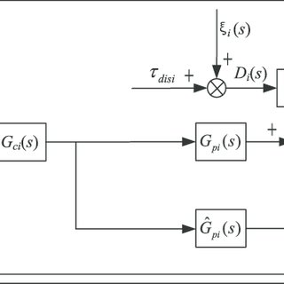 Impulse response diagram of WB control system: (a) is the