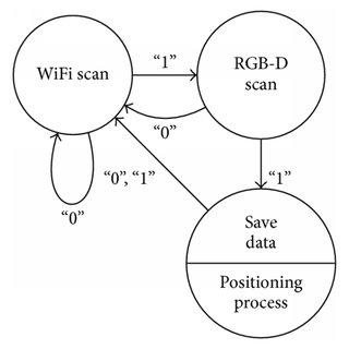 (PDF) Indoor Positioning System Using Depth Maps and