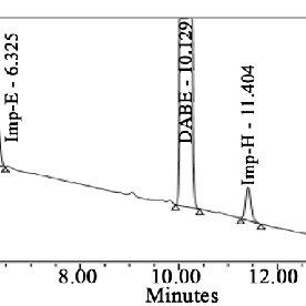 (PDF) QbD Approach Method Development for Estimation of