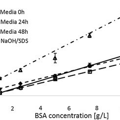 Protein quantification by BCA assay is highly sensitive to