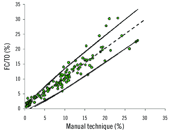 Reticulocyte count (%) by the manual method and by FC/TO