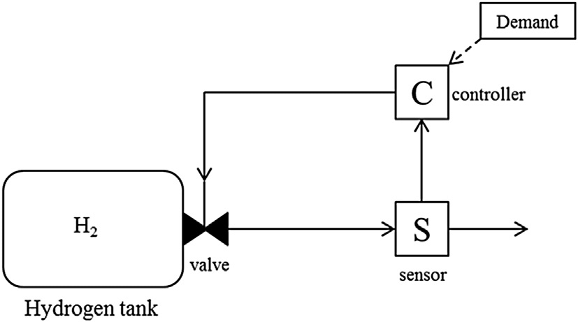 e Schematic representation of the hydrogen supply system