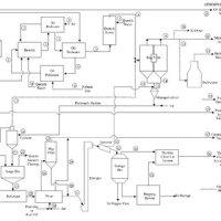 Typical process flow diagram of a carbon black production