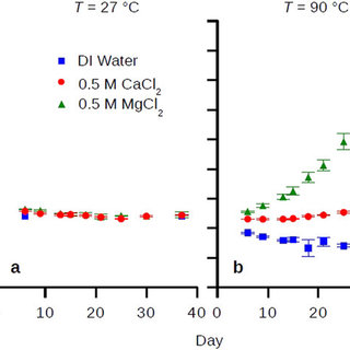 (PDF) Hydration Repulsion between Carbohydrate Surfaces