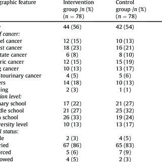 (PDF) Application of transitional care model in cancer