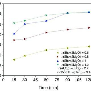 Diagram of the latest Outokumpu's Flash Smelting Process