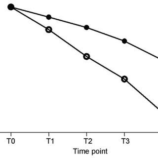 (PDF) Sevoflurane affects evoked electromyography