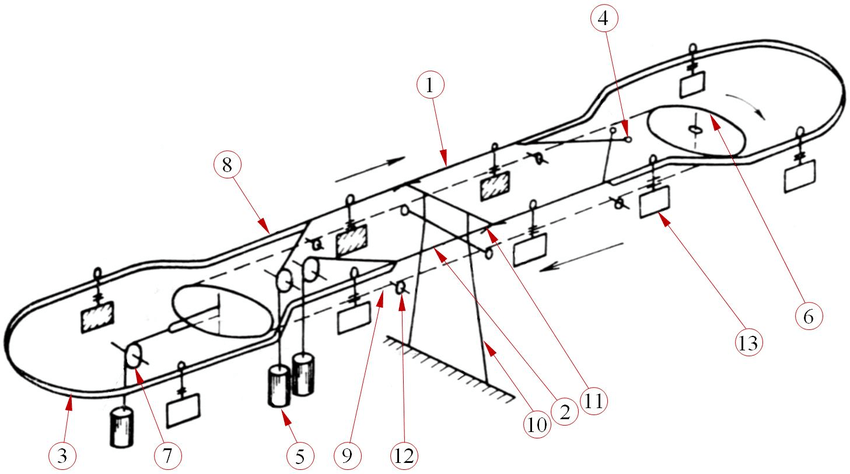 Diagram of the aerial bi-cable circular cableway [2