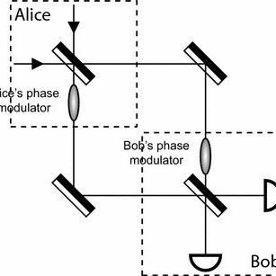 The Quantum Key Distribution System using BB84 Protocol