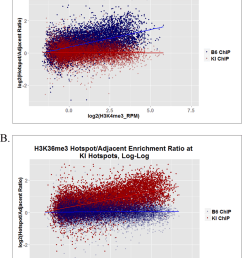 h3k36me3 inside and outside hotspots in actively transcribed genes these log log plots show [ 850 x 1078 Pixel ]