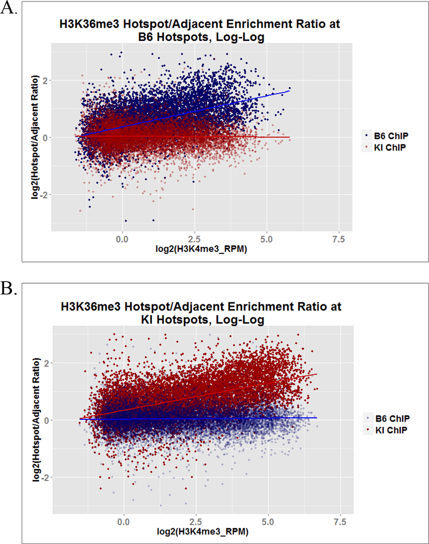hight resolution of h3k36me3 inside and outside hotspots in actively transcribed genes these log log plots show