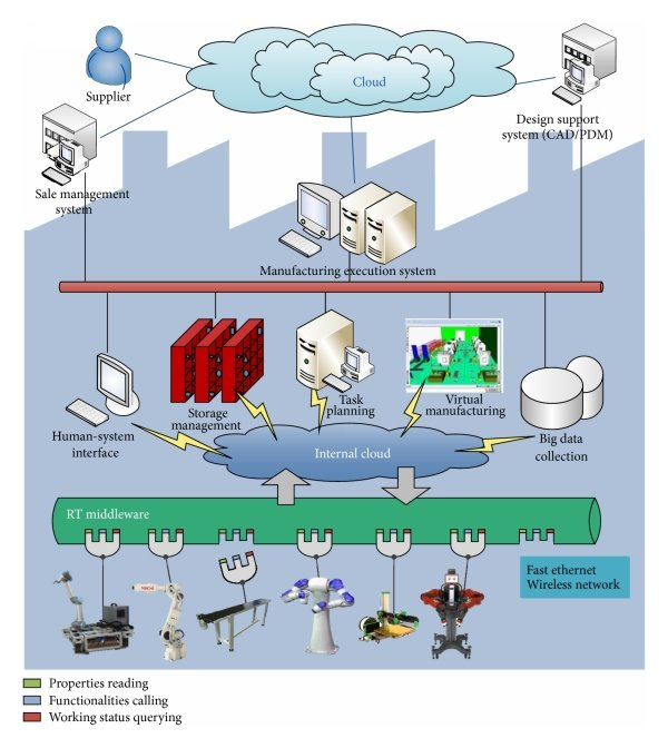 hight resolution of system architecture of the smart factory