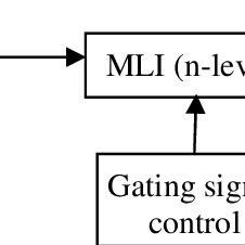 (PDF) A Overlapping Carrier Based SPWM for a 5-Level
