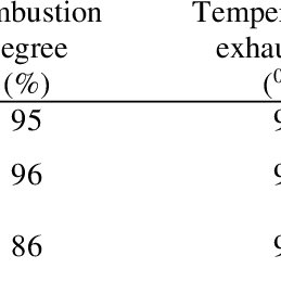 Compariment with thermal comfort zone of the experimental