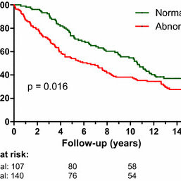 (PDF) Prediction of 14-year cardiovascular outcomes by