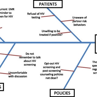 root cause analysis fishbone diagram example 120v photocell wiring depicting of the problem inadequate hiv screening among pcim providers