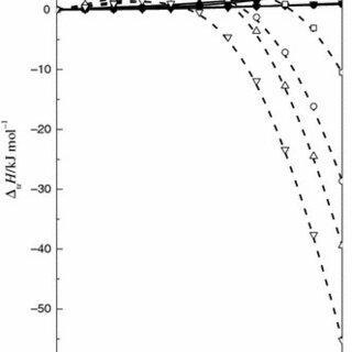 (PDF) Effect of properties of the N,N-dimethylformamide