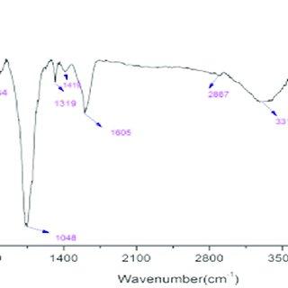 (PDF) Optimisation using central composite design (CCD