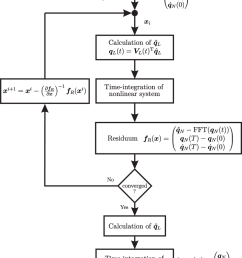 calculation scheme of ms hbm with linear and nonlinear subsystem [ 850 x 1017 Pixel ]