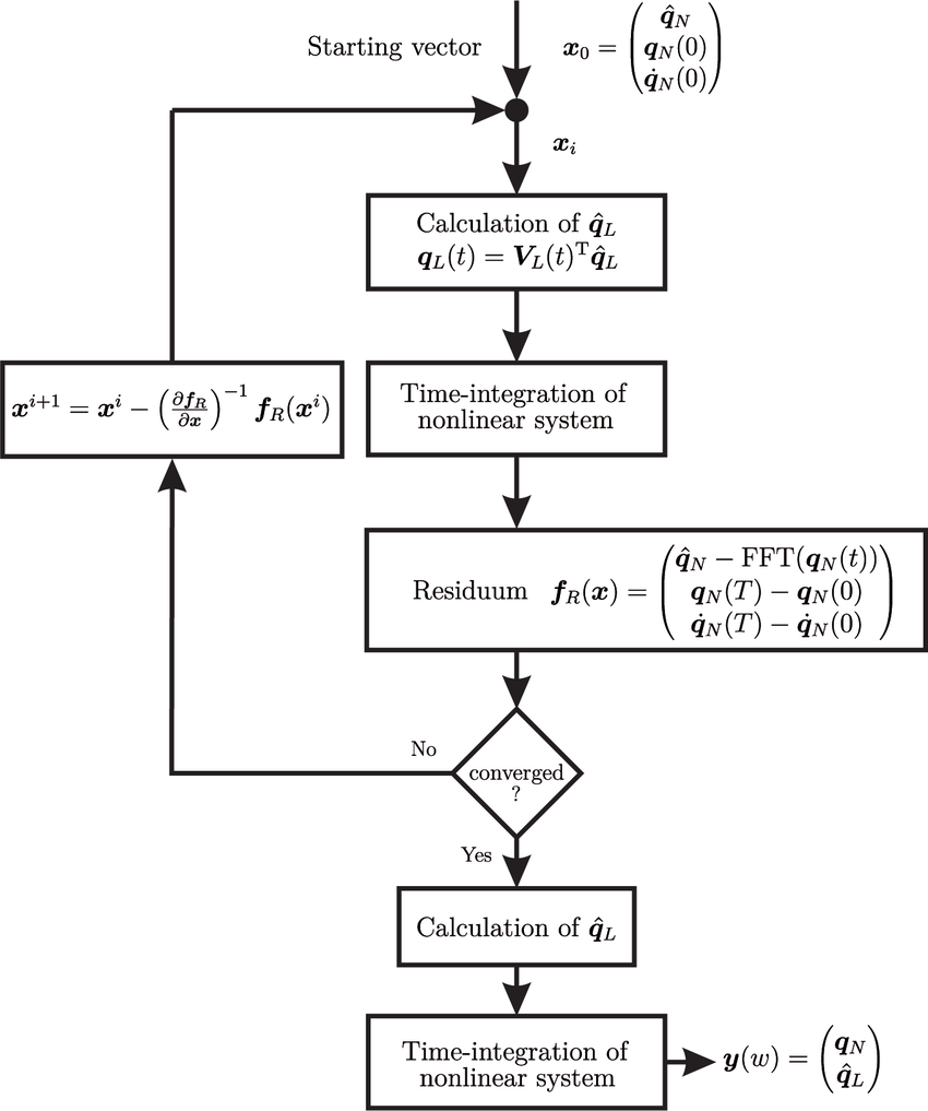 hight resolution of calculation scheme of ms hbm with linear and nonlinear subsystem