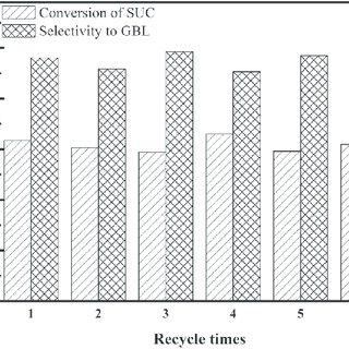 (PDF) Regenerable Subnanometer Pd Clusters on Zirconia for