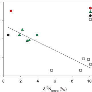 Latitudinal distribution of Mytilus edulis platensis