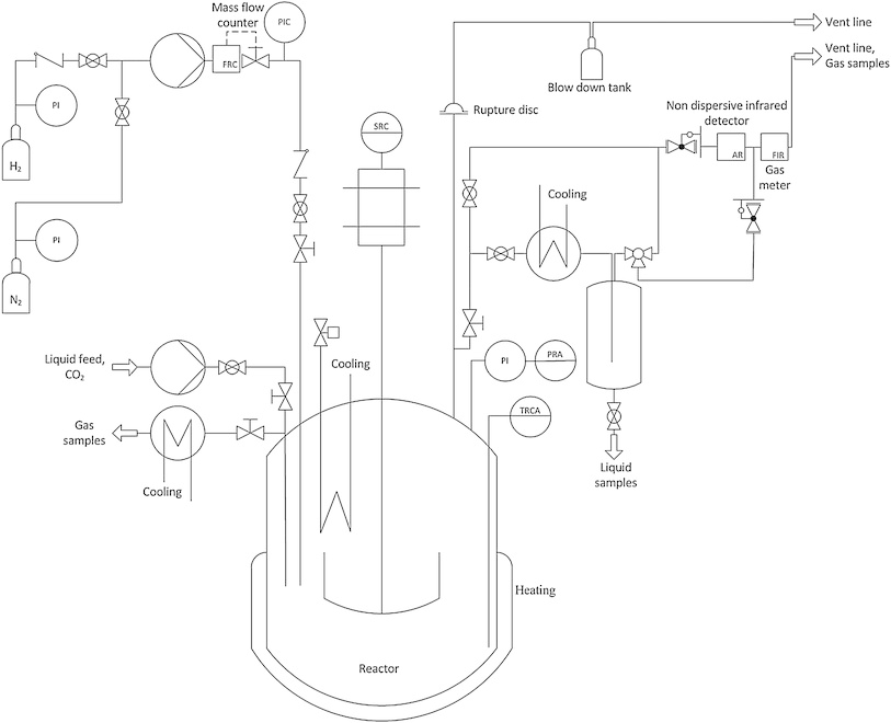 Piping and instrumentation diagram of the test plant