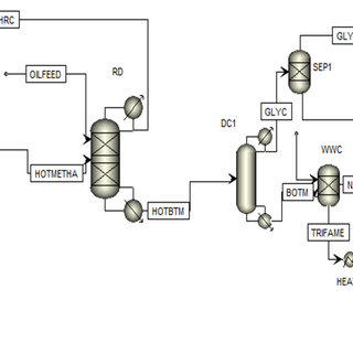 Fig B. Process flow diagram for the process with reactive