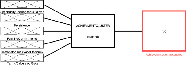 The Achievement Cluster and Its Associated Key