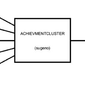 The Three-Cluster Entrepreneur Competencies' Block Diagram