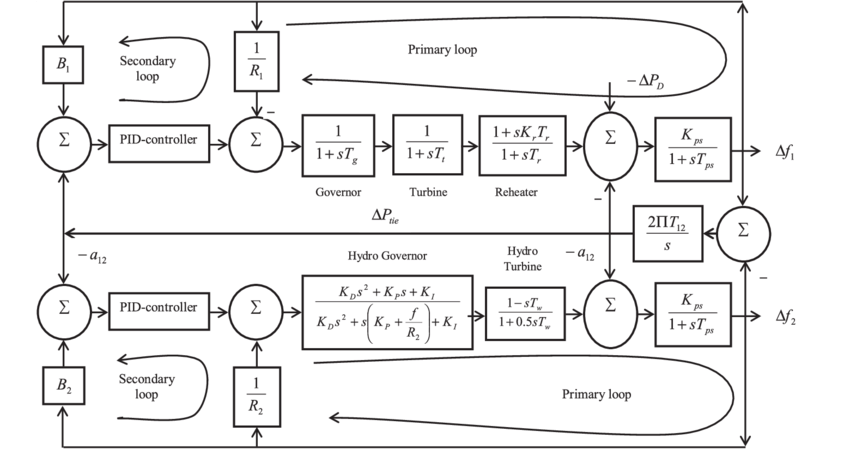 Transfer function model of two-area hydro-thermal power