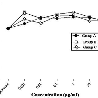 (PDF) Immunomodulatory and anticancer potential of Gan cao