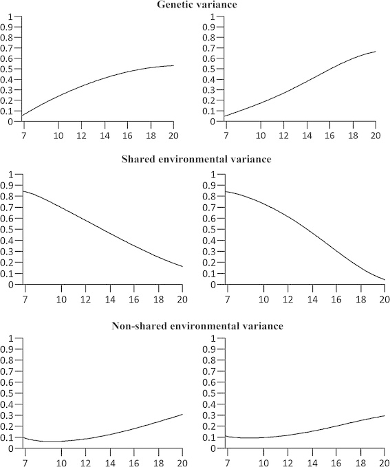 Changes in the relative contribution of genetic, shared