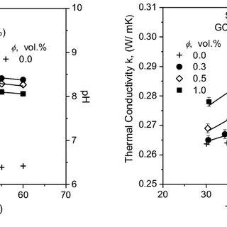 (PDF) Temperature Dependent Properties of Silicon Carbide