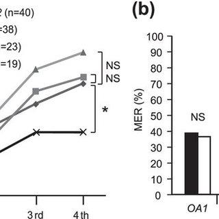 (PDF) Roles of OA1 octopamine receptor and Dop1 dopamine