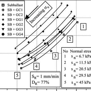 (PDF) Assessment of Interface Shear Behaviour of Sub