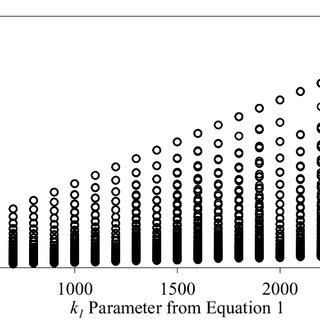 SPT N Value versus Resistivity (Ohm.m) for BH1 at site 1