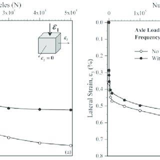 Comparison of predicted permanent strain with measured