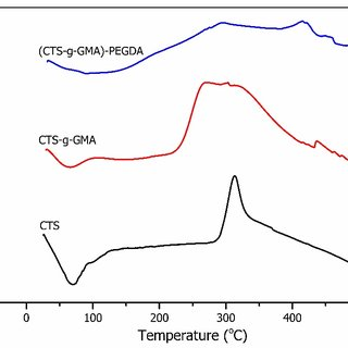 Effect of SA content in PVA hydrogel membranes on swelling