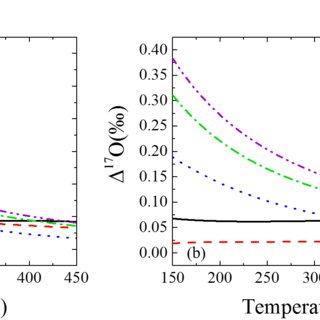 Predicted δ18O-δ15N compositions for three major HNO3
