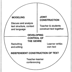 Diagram Of Learning Cycle Ez Go Textron 27647 G01 Wiring The Hyland S Model Genre Teaching And Download