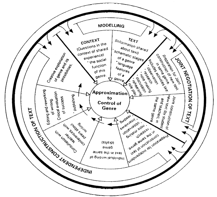 The Rothery's Model of genre teaching and learning cycle